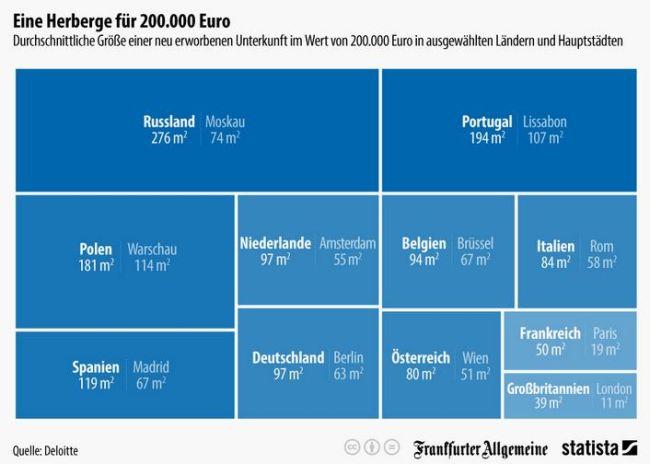 Immobilienpreise Europa